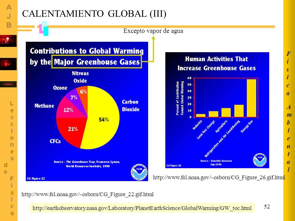52 AmbientalAmbiental FísicaFísica CALENTAMIENTO GLOBAL (III) http://www.fsl.noaa.gov/~osborn/CG_Figure_22.gif.html Excepto vapor de agua http://earth