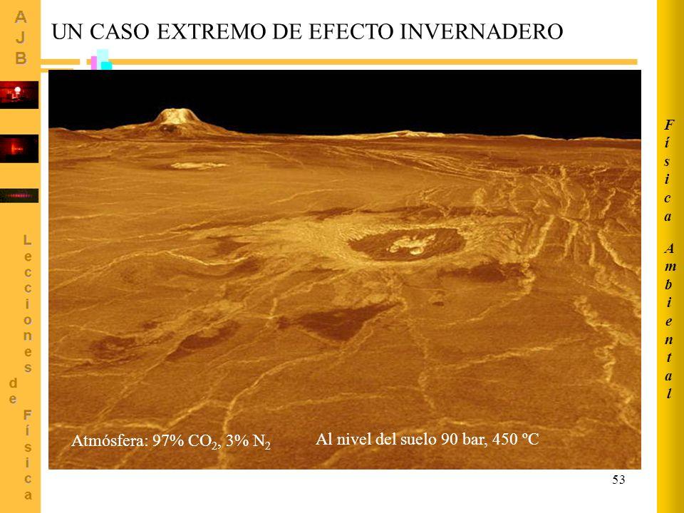 53 UN CASO EXTREMO DE EFECTO INVERNADERO Atmósfera: 97% CO 2, 3% N 2 Al nivel del suelo 90 bar, 450 ºC AmbientalAmbiental FísicaFísica