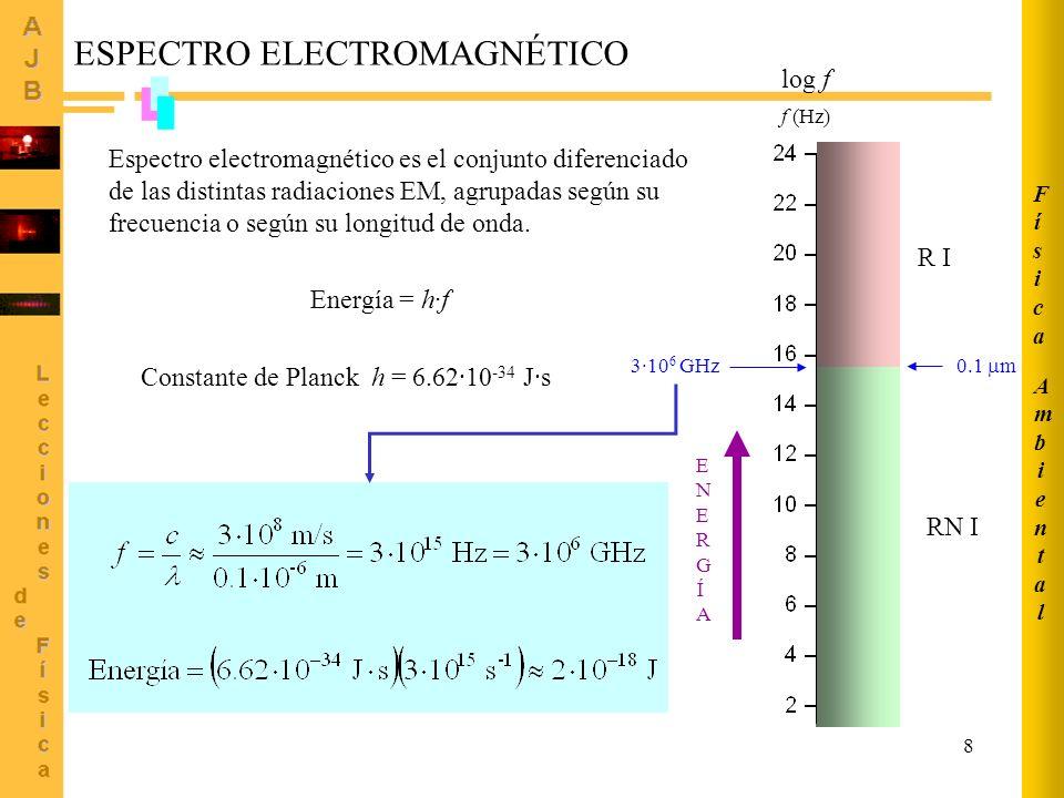 9 IR B log f f (Hz) Ionizantes (RI) No ionizantes (RNI) X UV extremo RI RNI UV A UV B UV C 0.1 m ESPECTRO ELECTROMAGNÉTICO (II) log f f (Hz) 0.1 m 0.400 m 0.760 m 15 IR Visible IR C MW RF Duros Blandos EHF SHF UHF VHF HF MF LF VLF ELF AmbientalAmbiental FísicaFísica