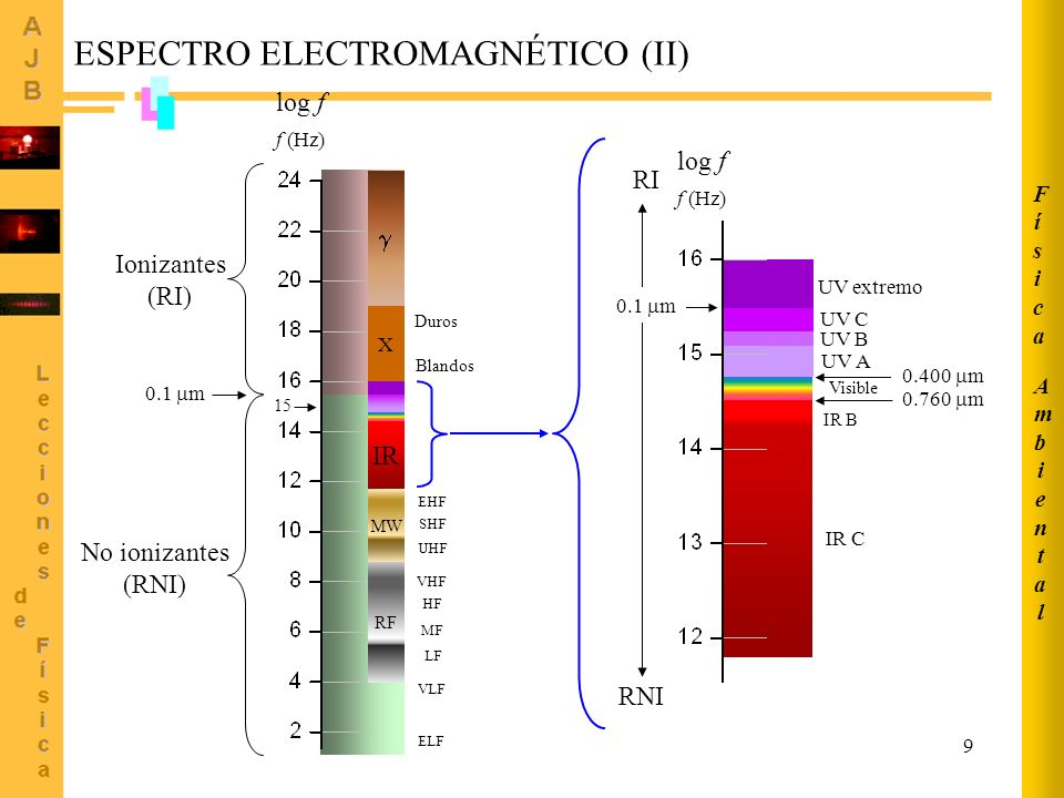 9 IR B log f f (Hz) Ionizantes (RI) No ionizantes (RNI) X UV extremo RI RNI UV A UV B UV C 0.1 m ESPECTRO ELECTROMAGNÉTICO (II) log f f (Hz) 0.1 m 0.4
