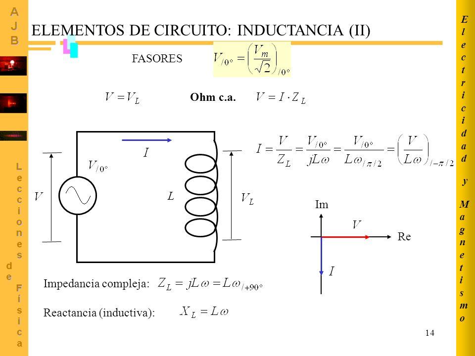 14 Re Im ELEMENTOS DE CIRCUITO: INDUCTANCIA (II) FASORES L Impedancia compleja: Reactancia (inductiva): Ohm c.a. MagnetismoMagnetismo ElectricidadElec