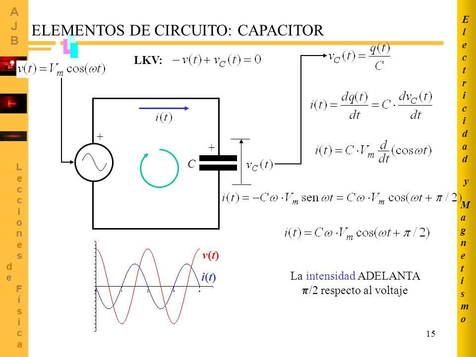 15 MagnetismoMagnetismo ElectricidadElectricidad y ELEMENTOS DE CIRCUITO: CAPACITOR + + C La intensidad ADELANTA /2 respecto al voltaje LKV: v(t)v(t)