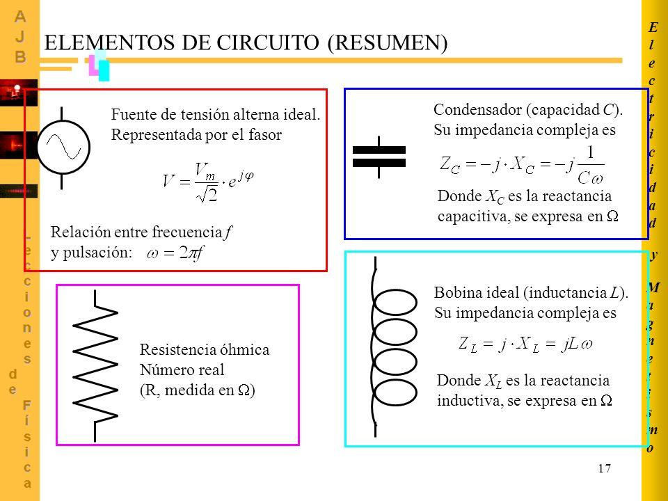 17 MagnetismoMagnetismo ElectricidadElectricidad y ELEMENTOS DE CIRCUITO (RESUMEN) Condensador (capacidad C). Su impedancia compleja es Donde X C es l