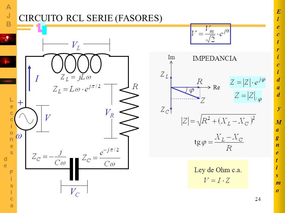 24 Re Im I VLVL VCVC VRVR CIRCUITO RCL SERIE (FASORES) V + Ley de Ohm c.a. IMPEDANCIA MagnetismoMagnetismo ElectricidadElectricidad y