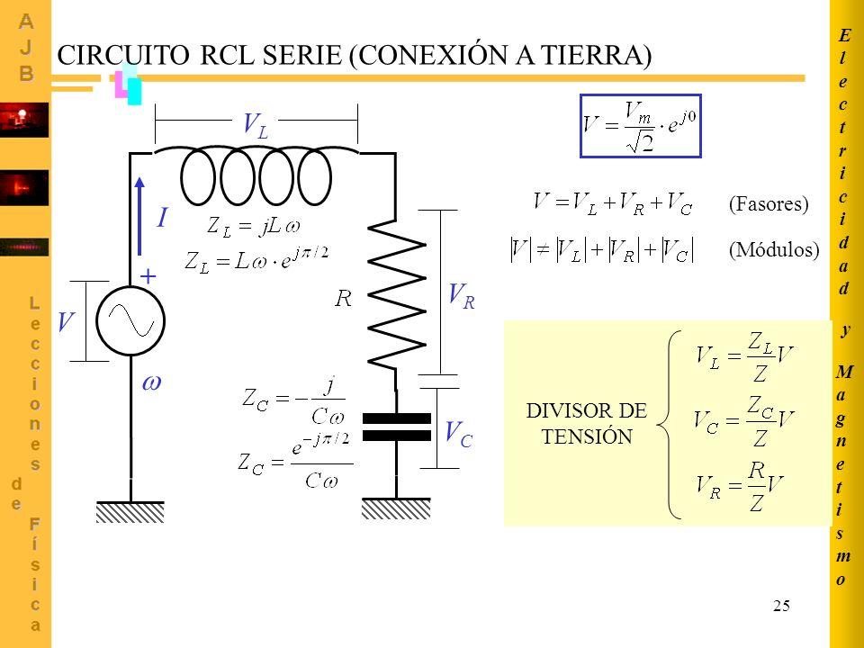 25 MagnetismoMagnetismo ElectricidadElectricidad y CIRCUITO RCL SERIE (CONEXIÓN A TIERRA) I + DIVISOR DE TENSIÓN VLVL VCVC VRVR V (Fasores) (Módulos)