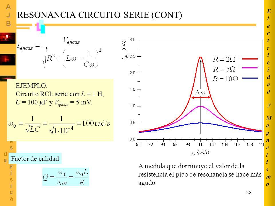 28 MagnetismoMagnetismo ElectricidadElectricidad y RESONANCIA CIRCUITO SERIE (CONT) EJEMPLO: Circuito RCL serie con L = 1 H, C = 100 F y V eficaz = 5