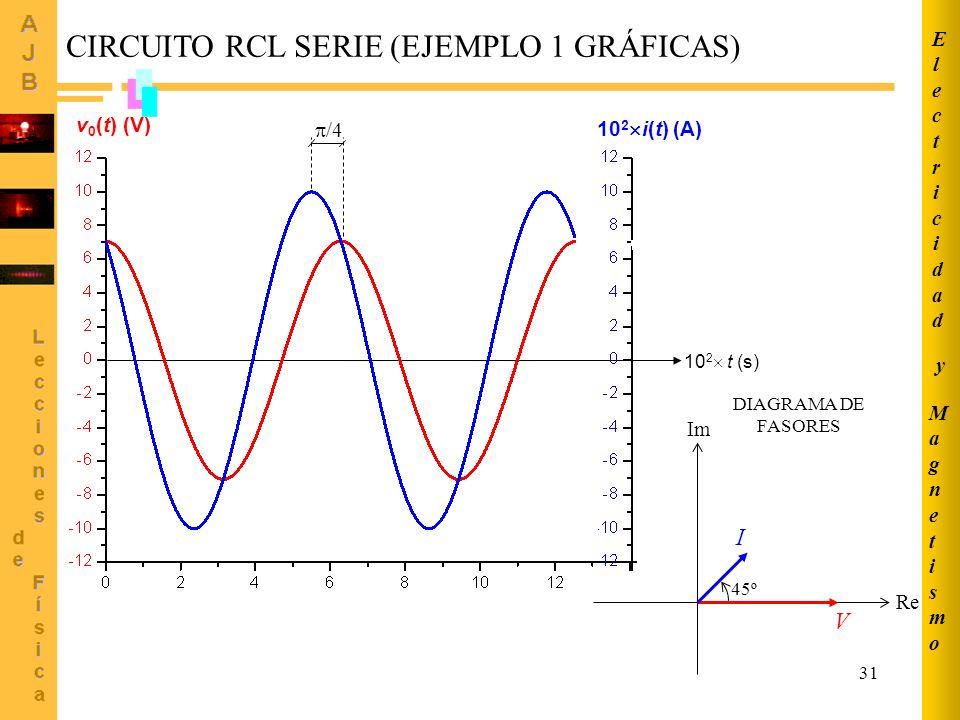 31 MagnetismoMagnetismo ElectricidadElectricidad y 10 2 t (s) v 0 (t) (V) 10 2 i(t) (A) /4 CIRCUITO RCL SERIE (EJEMPLO 1 GRÁFICAS) Re Im DIAGRAMA DE F