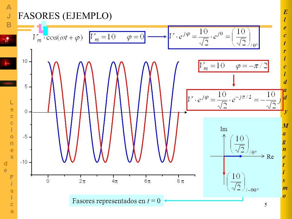 16 MagnetismoMagnetismo ElectricidadElectricidad y Re Im ELEMENTOS DE CIRCUITO: CAPACITOR (II) FASORES C Impedancia compleja: Reactancia (capacitiva): Ohm c.a.
