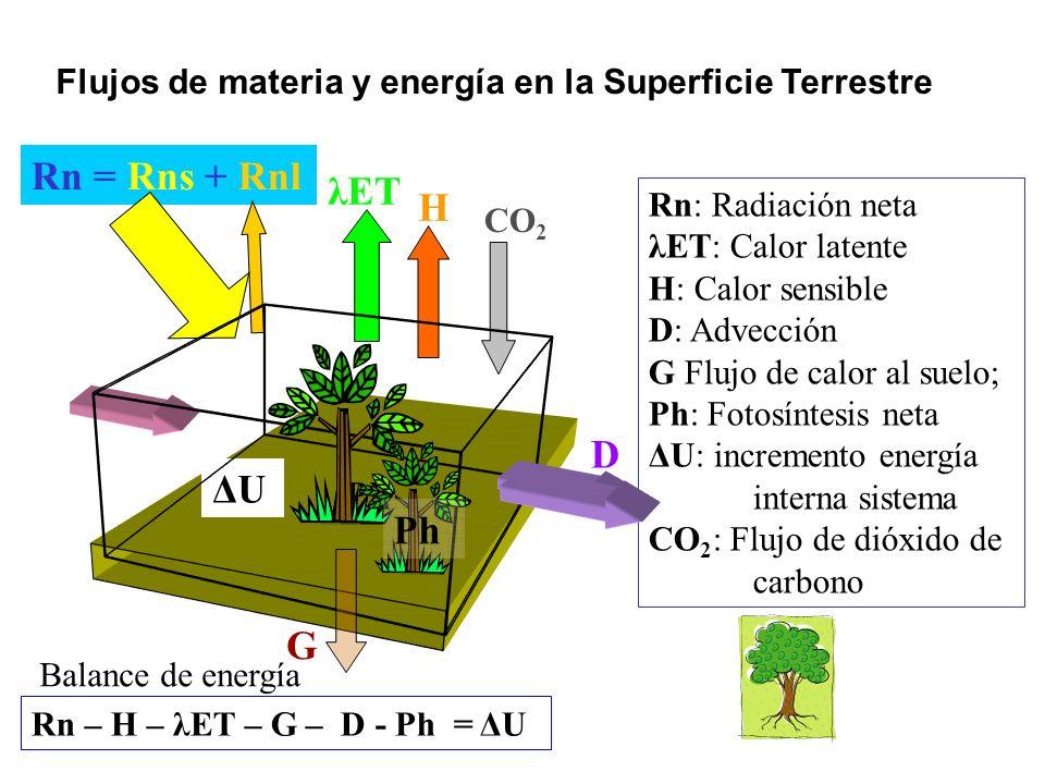Flujos de materia y energía en la Superficie Terrestre H λET CO 2 Rn = Rns + Rnl D G ΔUΔU Ph Sistema termodinámico al que nos referiremos Balance de energía: Primer principio de la termodinámica: δEen/dτ – δEsal/dτ = dEac/dτ [W] δEen/dτ flujo de energía entrante al sistema δEsal/dτ flujo de energía que sale del sistema dEac/dτ energía acumulada (o perdida) en el sistema
