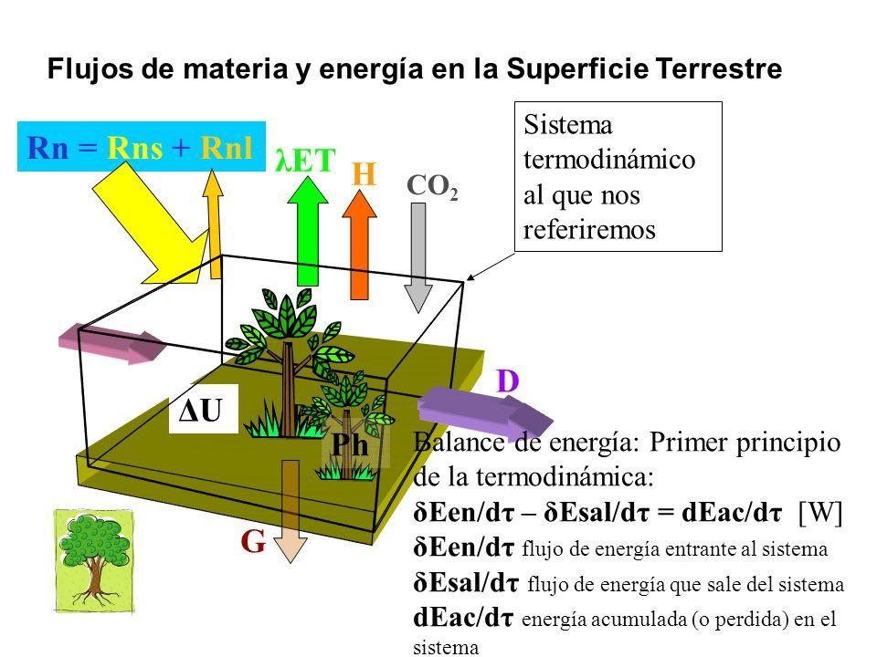 H λET CO 2 Rn = Rns + Rnl D G ΔUΔU Ph Flujos netos de materia: Vapor de agua Dióxido de Carbono [¿El viento es flujo neto de materia?] Flujos de energía : Rn : Flujo de energía en forma de calor por radiación térmica λET Calor latente, energía asociada al flujo del vapor de agua) H Calor sensible Flujo de energía en forma de calor por convección entre la superficie y la atmósfera G Flujo de energía en forma de calor por conducción hacia (o desde) el suelo Ph : Flujo neto de energía asociado a la fotosíntesis (asimilación menos respiración) ΔU : variación de energía interna del sistema; D: Advección.