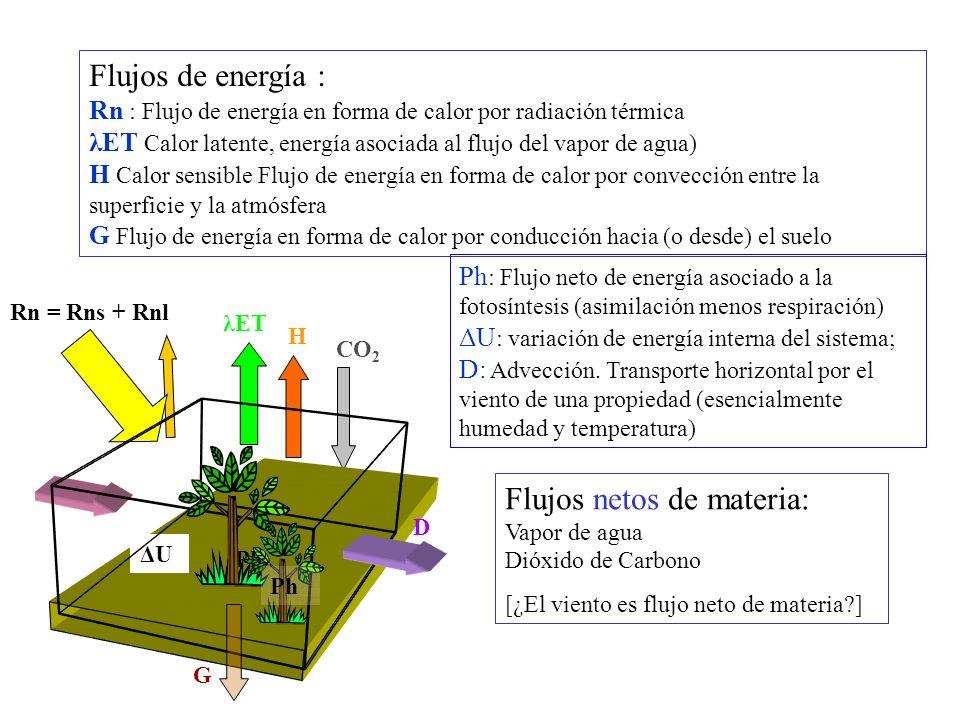 Radiación térmica (0.3 m – 100 m) Radiación de onda corta o solar : 0.4 m-3 m.