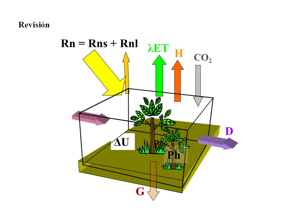 Balance de radiación en la superficie, Radiación Solar Tierra/Superficie G Constante Solar:La energía que procedente del Sol que llega al techo de la atmósfera por unidad de superficie perpendicular a los rayos del sol y unidad de tiempo, promediada sobre un año solar: 1369 W/m 2 Ra Radiación solar incidente en el techo de la atmósfera Ra = G (r/R) Rs Radiación solar incidente en la superficie terrestre