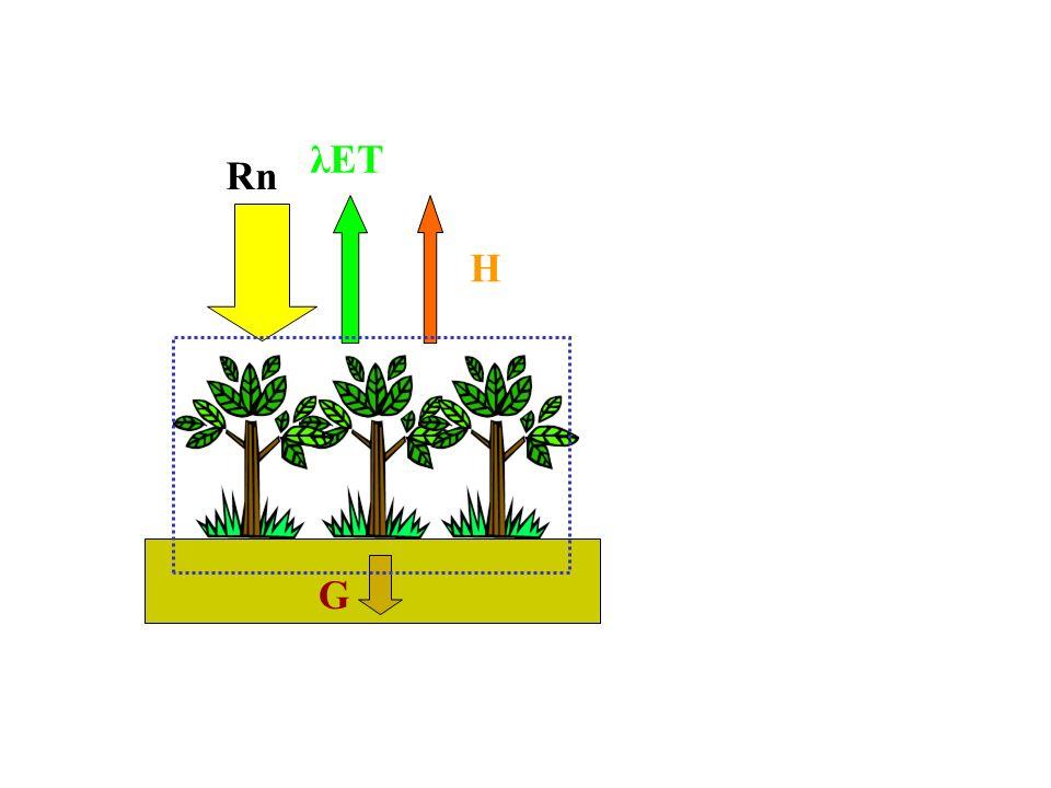 HλET Rn G Balance de Energía en la Superficie Terrestre componentes verticales Unidades: W m -2 Es habitual considerar la unidad de superficie horizontal.