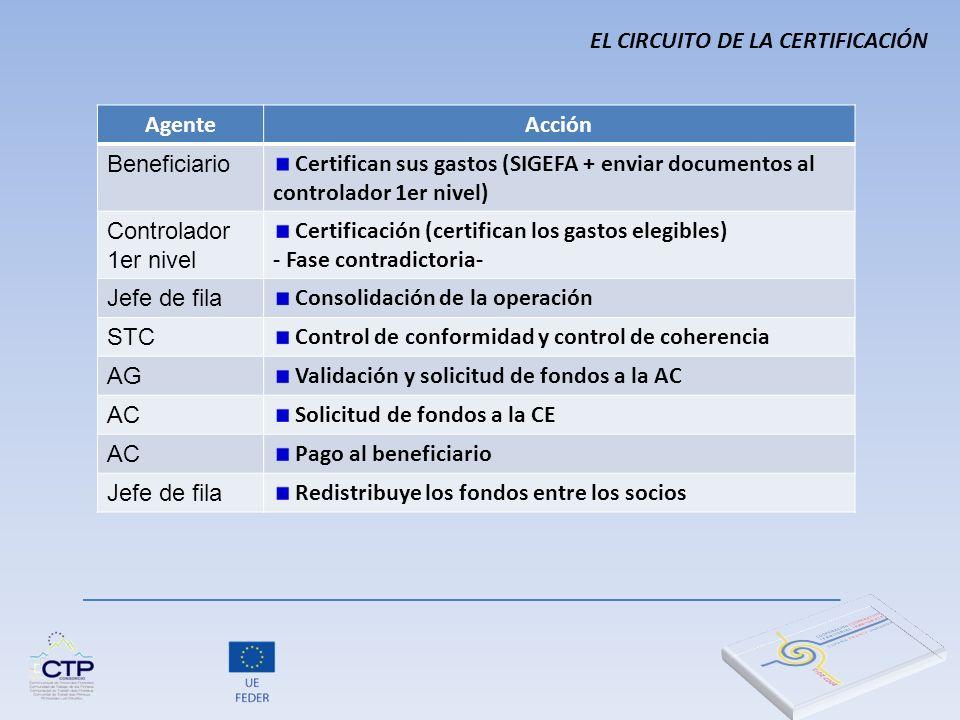 AgenteAcción Beneficiario Certifican sus gastos (SIGEFA + enviar documentos al controlador 1er nivel) Controlador 1er nivel Certificación (certifican