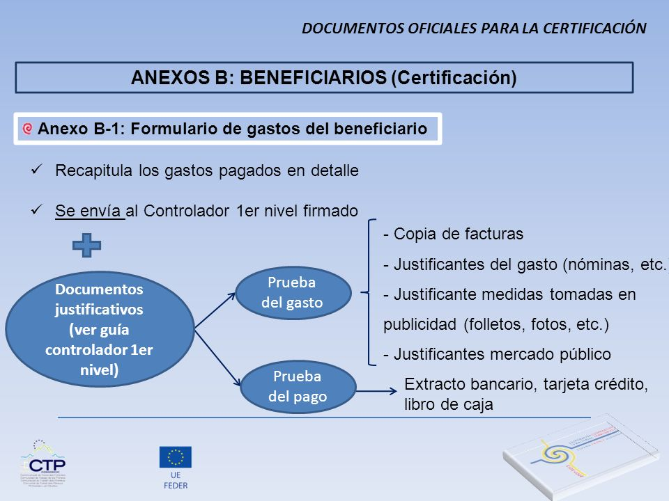 Hoja principal: Consolidación- resumen gastos del socio - Responsable legal - Responsable financiero Firmado por Si es un tercero cualificado (interventor, auditor de cuentas No pruebas de pago (extractos…) Anexo B-1: Formulario de gastos del beneficiario DOCUMENTOS OFICIALES PARA LA CERTIFICACIÓN