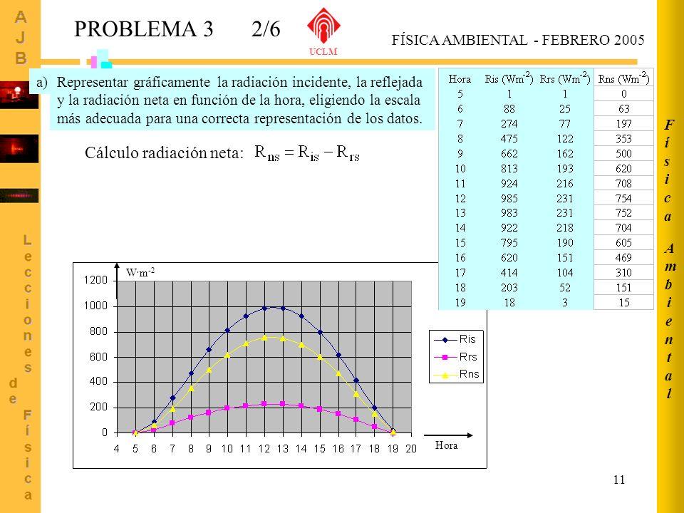 11 PROBLEMA 32/6 AmbientalAmbiental FísicaFísica FÍSICA AMBIENTAL - FEBRERO 2005 UCLM Representar gráficamente la radiación incidente, la reflejada y
