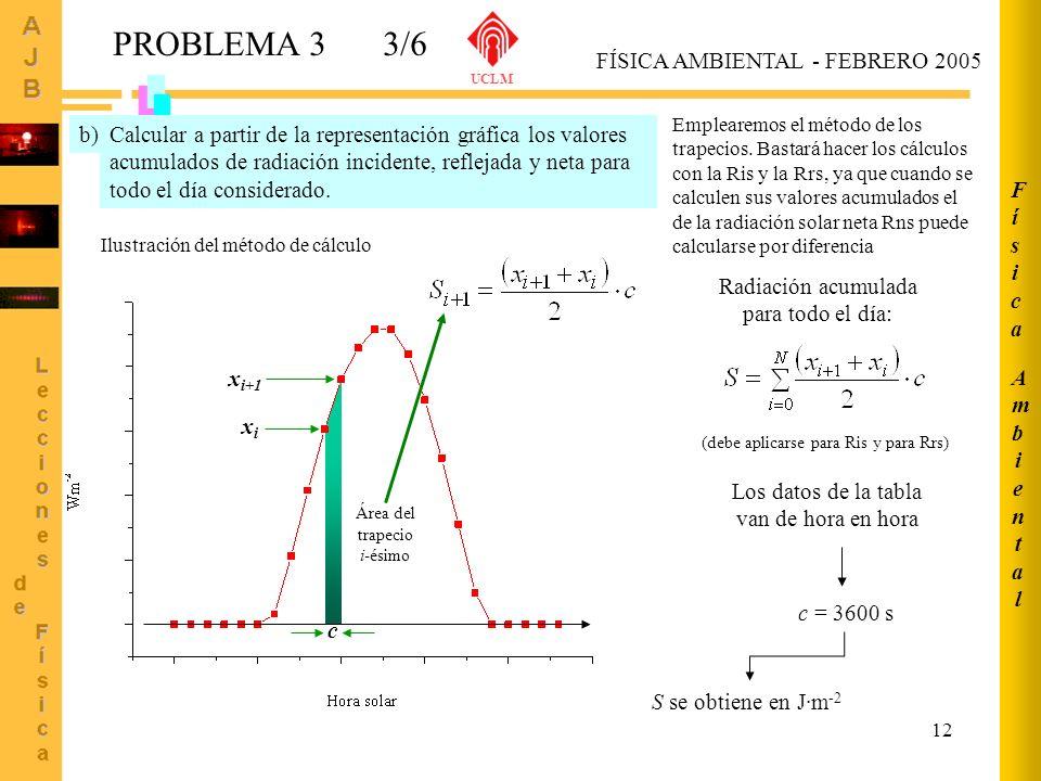 12 AmbientalAmbiental FísicaFísica FÍSICA AMBIENTAL - FEBRERO 2005 UCLM PROBLEMA 33/6 Calcular a partir de la representación gráfica los valores acumu