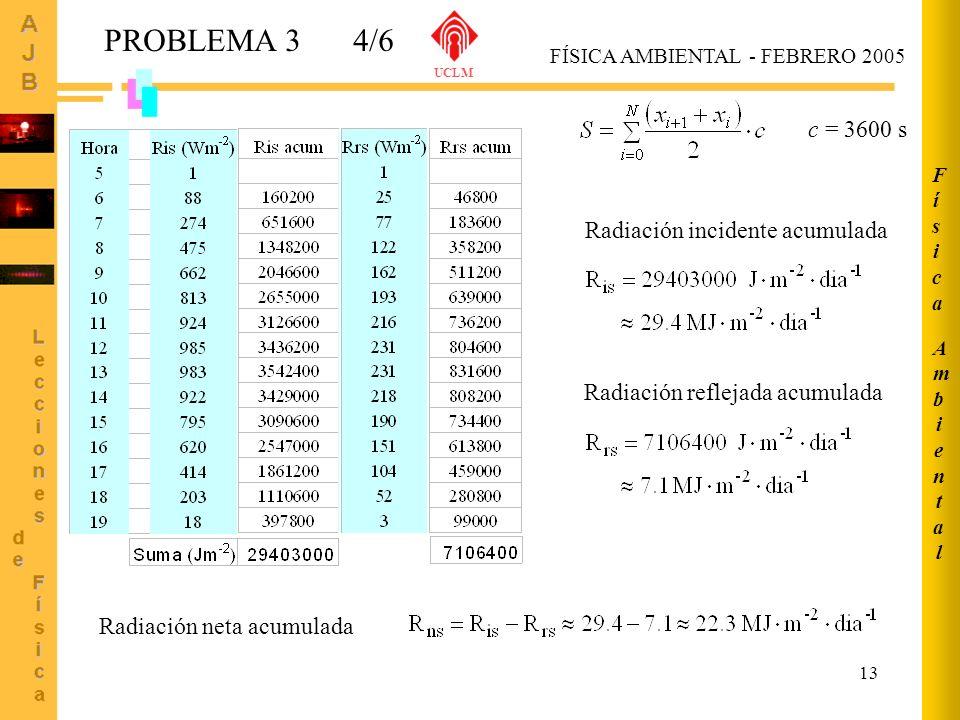 13 AmbientalAmbiental FísicaFísica FÍSICA AMBIENTAL - FEBRERO 2005 UCLM PROBLEMA 34/6 c = 3600 s Radiación incidente acumulada Radiación reflejada acu