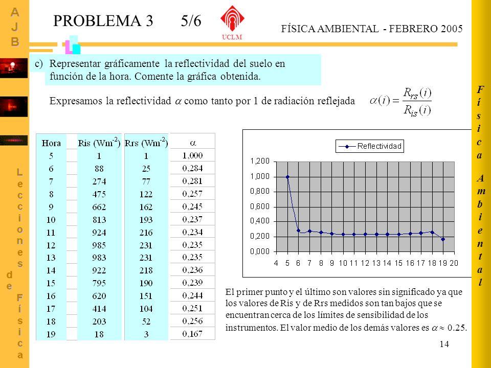 14 AmbientalAmbiental FísicaFísica FÍSICA AMBIENTAL - FEBRERO 2005 UCLM PROBLEMA 35/6 Representar gráficamente la reflectividad del suelo en función d