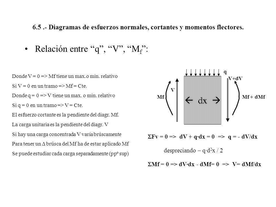 6.5.- Diagramas de esfuerzos normales, cortantes y momentos flectores. Relación entre q, V, M f : Donde V = 0 => Mf tiene un max.o min. relativo Si V