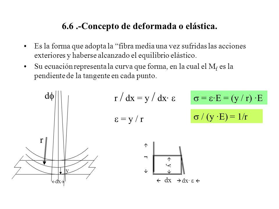 6.6.-Concepto de deformada o elástica. Es la forma que adopta la fibra media una vez sufridas las acciones exteriores y haberse alcanzado el equilibri