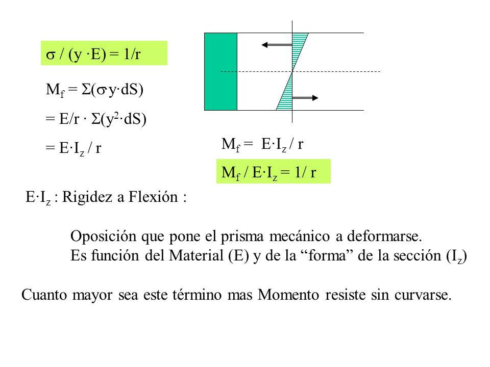M f = E·I z / r M f / E·I z = 1/ r E·I z : Rigidez a Flexión : Oposición que pone el prisma mecánico a deformarse. Es función del Material (E) y de la
