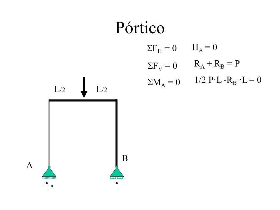 Pórtico F H = 0 F V = 0 M A = 0 H A = 0 R A + R B = P 1/2 P·L -R B ·L = 0 L /2 A B