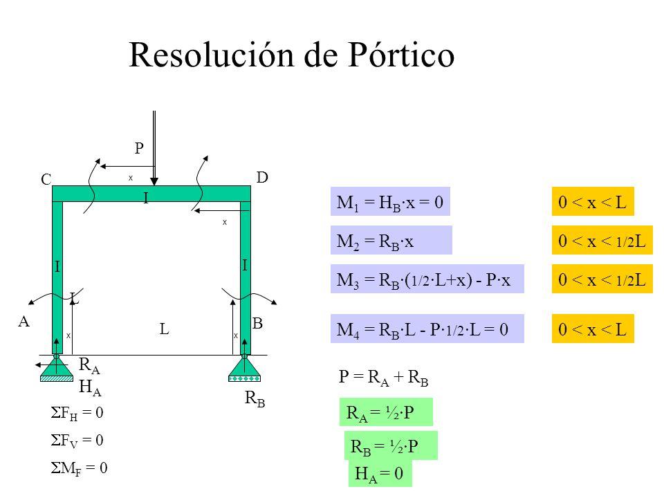 D A C B L L I I I P M F = 0 F V = 0 F H = 0 M 1 = H B ·x = 0 0 < x < L M 2 = R B ·x 0 < x < 1/2 L M 3 = R B ·( 1/2 ·L+x) - P·x 0 < x < 1/2 L M 4 = R B