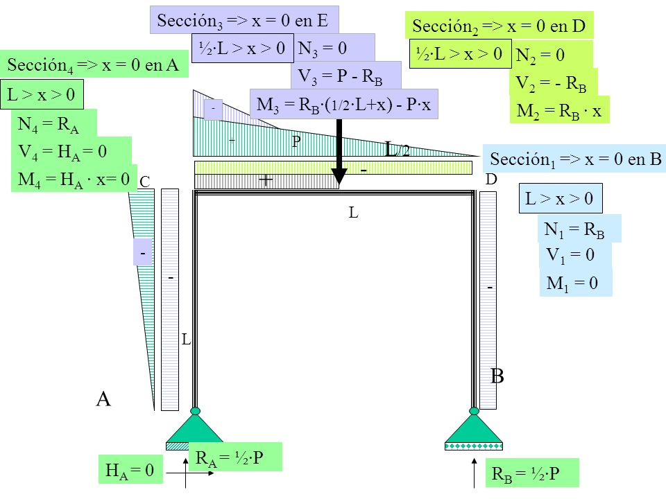 + - L /2 A B N 1 = R B - - + D C L L P - - M 3 = R B ·( 1/2 ·L+x) - P·x V 1 = 0 Sección 1 => x = 0 en B M 1 = 0 N 2 = 0 V 2 = - R B Sección 2 => x = 0