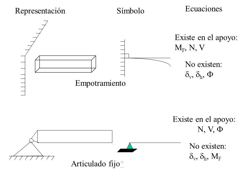 RepresentaciónSímbolo Ecuaciones Existe en el apoyo: M F, N, V Empotramiento No existen: v, h, Articulado fijo** Existe en el apoyo: N, V, No existen:
