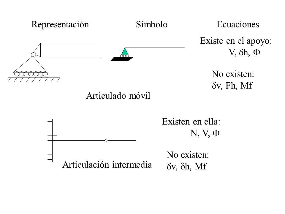 RepresentaciónSímboloEcuaciones Existe en el apoyo: V, h, Articulado móvil No existen: v, Fh, Mf Articulación intermedia Existen en ella: N, V, No exi