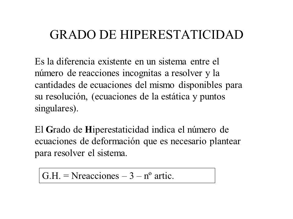 GRADO DE HIPERESTATICIDAD Es la diferencia existente en un sistema entre el número de reacciones incognitas a resolver y la cantidades de ecuaciones d
