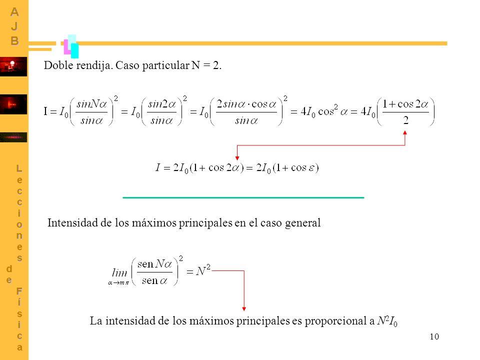10 Doble rendija. Caso particular N = 2. Intensidad de los máximos principales en el caso general La intensidad de los máximos principales es proporci