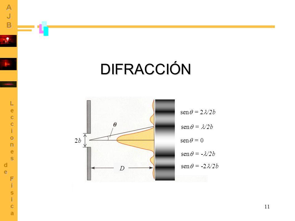 11 DIFRACCIÓN 2b2b D sen = 2 /2b sen = /2b sen = 0 sen = - /2b sen = -2 /2b