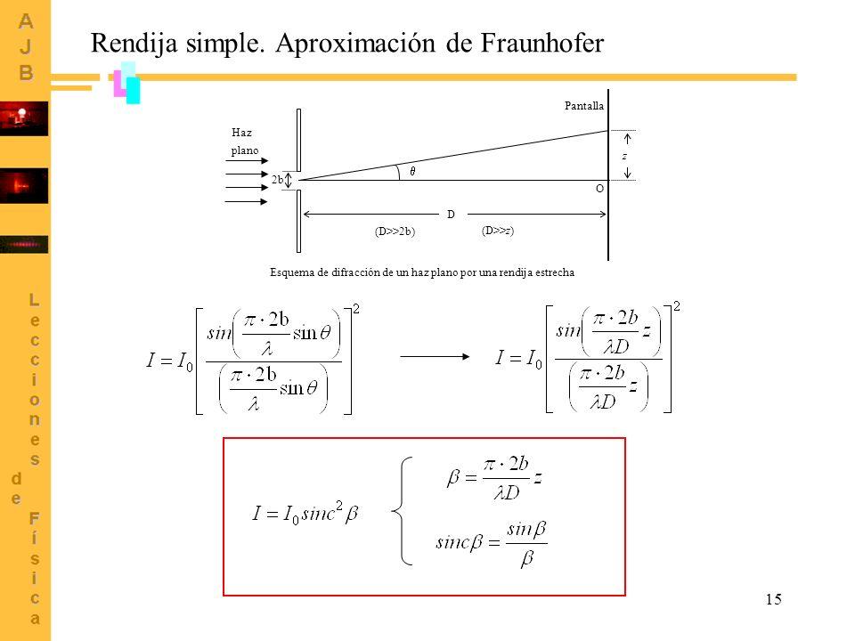 15 2b (D>>2b) (D>>z) z Haz plano Pantalla D Esquema de difracción de un haz plano por una rendija estrecha O Rendija simple. Aproximación de Fraunhofe