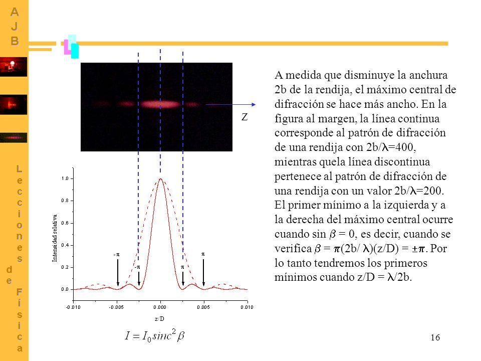 16 A medida que disminuye la anchura 2b de la rendija, el máximo central de difracción se hace más ancho. En la figura al margen, la línea continua co