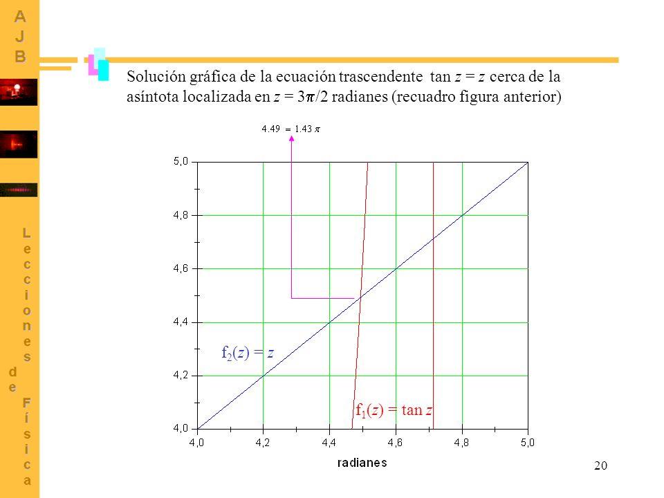 20 Solución gráfica de la ecuación trascendente tan z = z cerca de la asíntota localizada en z = 3 /2 radianes (recuadro figura anterior) f 2 (z) = z