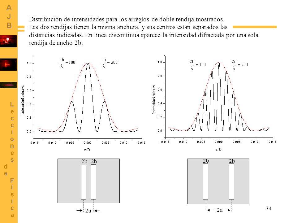 34 2a 2b Distribución de intensidades para los arreglos de doble rendija mostrados. Las dos rendijas tienen la misma anchura, y sus centros están sepa