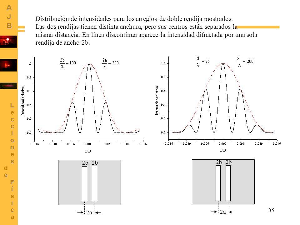 35 2a 2b 2a 2b Distribución de intensidades para los arreglos de doble rendija mostrados. Las dos rendijas tienen distinta anchura, pero sus centros e