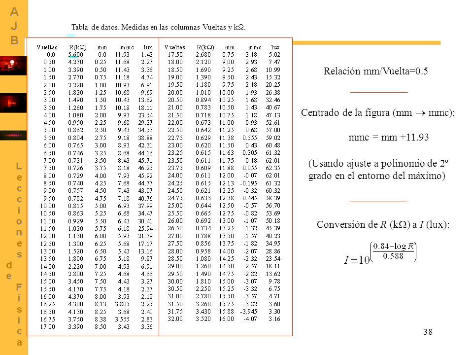 38 Tabla de datos. Medidas en las columnas Vueltas y k. Conversión de R (k ) a I (lux): Centrado de la figura (mm mmc): mmc = mm +11.93 (Usando ajuste
