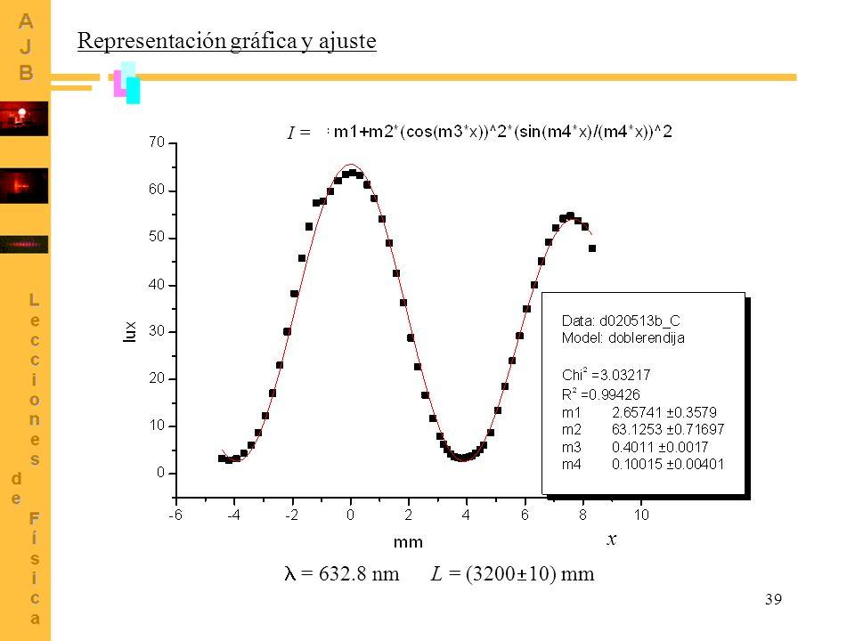 39 Representación gráfica y ajuste x = 632.8 nm L = (3200 10) mm I =