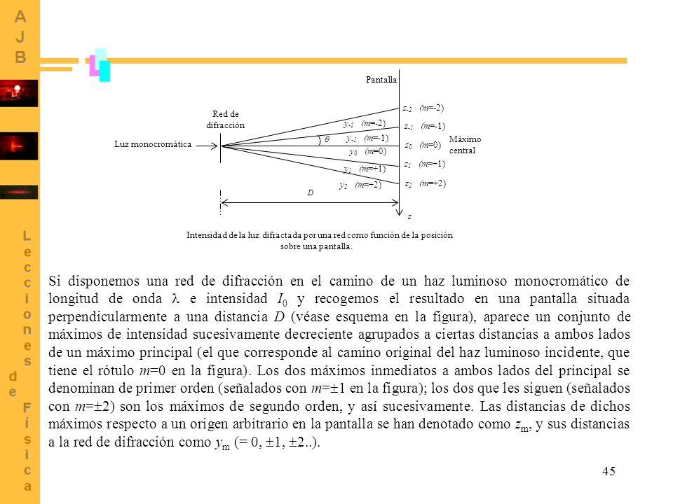 45 Intensidad de la luz difractada por una red como función de la posición sobre una pantalla. Pantalla Red de difracción D z Luz monocromática Máximo
