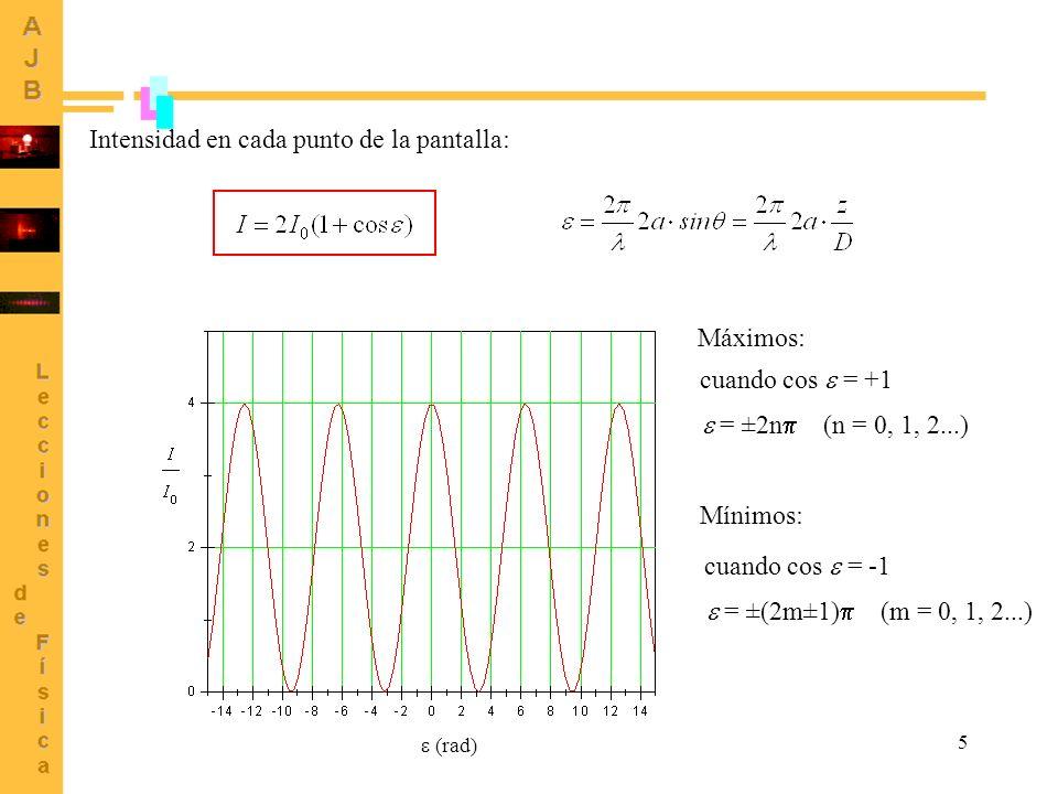 5 Intensidad en cada punto de la pantalla: (rad) Máximos: Mínimos: cuando cos = +1 = ±2n (n = 0, 1, 2...) cuando cos = -1 = ±(2m±1) (m = 0, 1, 2...)