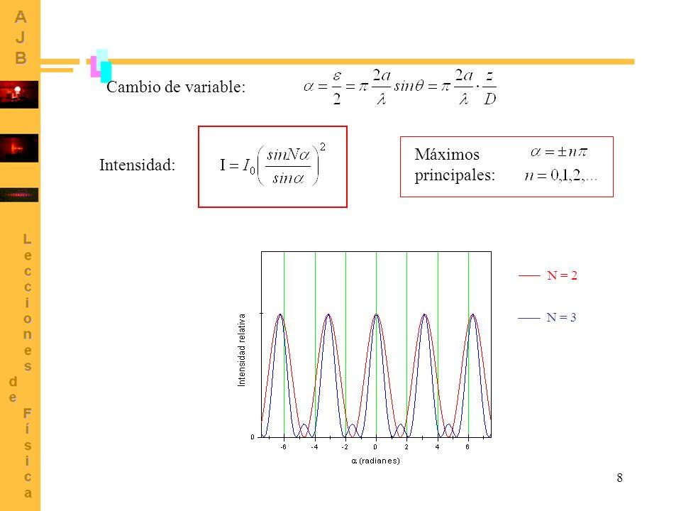 8 Cambio de variable: Intensidad: N = 2 N = 3 Máximos principales: