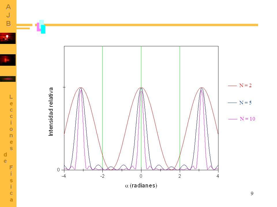 40 Representación gráfica y ajuste (2) x = 632.8 nm L = (3200 10) mm I =