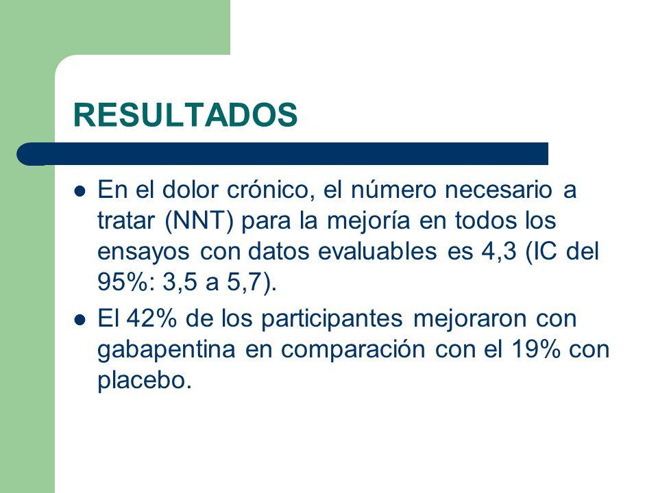 RESULTADOS En el dolor crónico, el número necesario a tratar (NNT) para la mejoría en todos los ensayos con datos evaluables es 4,3 (IC del 95%: 3,5 a