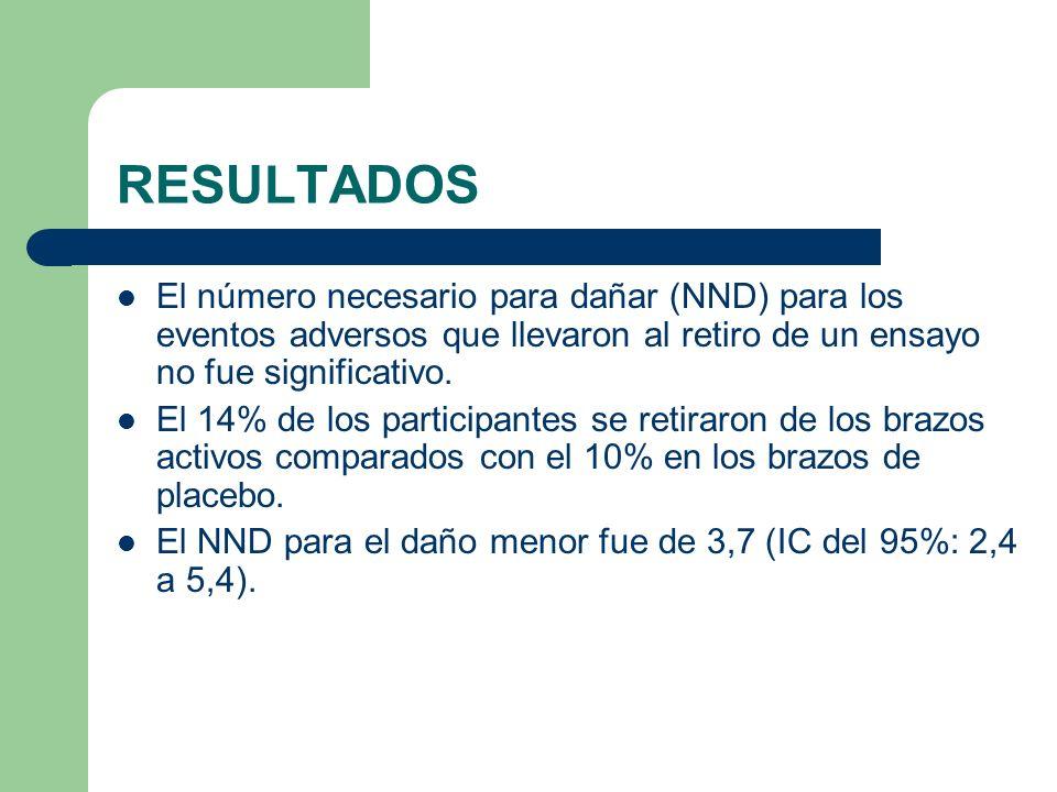 RESULTADOS El número necesario para dañar (NND) para los eventos adversos que llevaron al retiro de un ensayo no fue significativo. El 14% de los part
