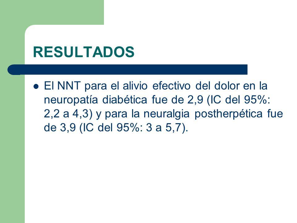 RESULTADOS El NNT para el alivio efectivo del dolor en la neuropatía diabética fue de 2,9 (IC del 95%: 2,2 a 4,3) y para la neuralgia postherpética fu