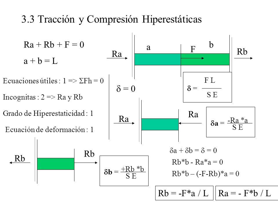 a b 3.3 Tracción y Compresión Hiperestáticas = 0 F Ra Rb Ra + Rb + F = 0 Ecuaciones útiles : 1 => Fh = 0 Incognitas : 2 => Ra y Rb Grado de Hiperestat