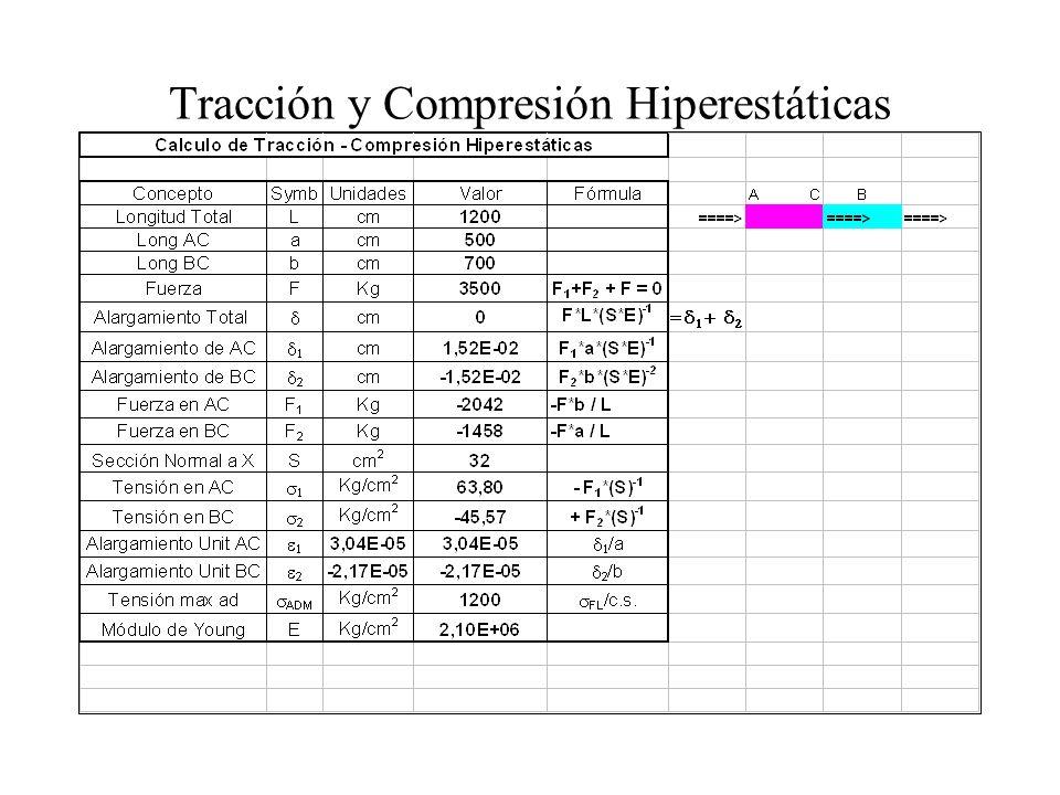 Tracción y Compresión Hiperestáticas